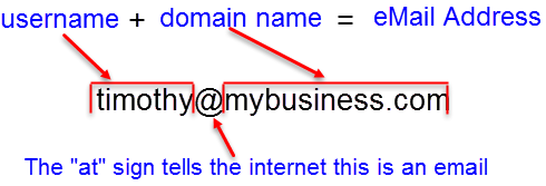 Make up of an Email Address
