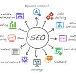 search engine optimization and WordPress
