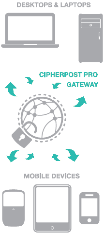 KloudEmail CipherPost Pro Encrypted Email